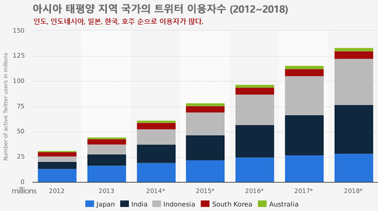 아시아 국가 트위터 이용자수 [웹마케팅] 트위터 애널리틱스 해설 및 사용방법 소개