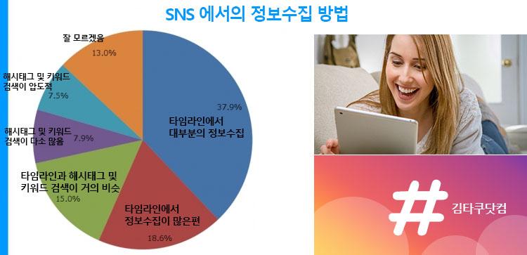 SNS 정보수집방법 SNS이용자의 60%는 해시태그 검색보다 타임라인에서 정보 수집