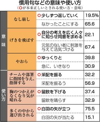 일본어 관용구2 일본문화청 조사! 일본인 80%가 잘모르는 일본어 표현