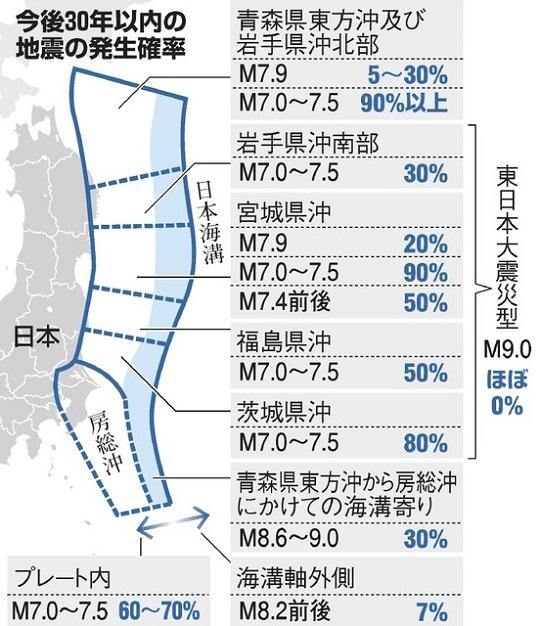 일본지진 발생가능성1 일본해구 지진 발생 확률, 30년 이내 진도7의 대지진은 90%