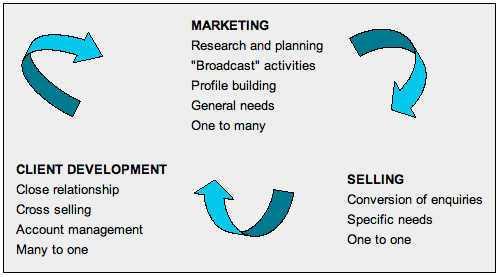 marketingdiagram