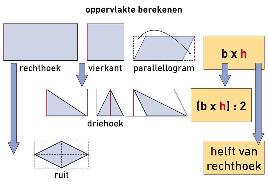 Werkbladen Wiskunde 3de Leerjaar