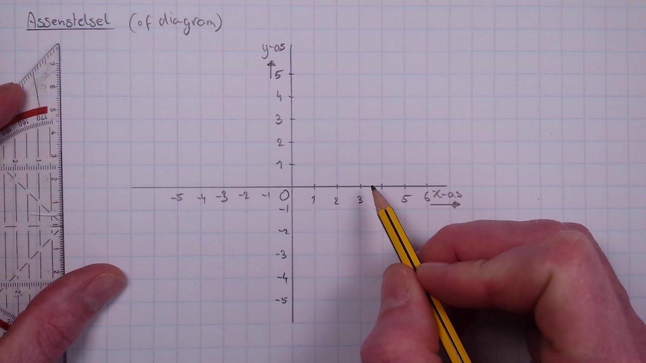 Wiskundige Kwadranten Werkbladen 3