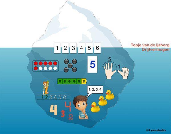 Wiskundige Werkbladen Hergroeperen 5