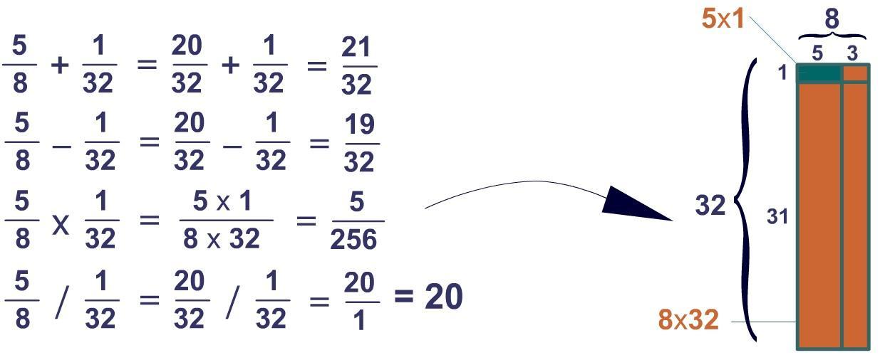 Algebra Werkblad Gehele Getallen 2