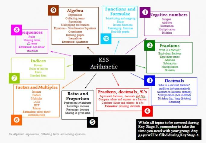 Algebra-werkbladen Ks3 7