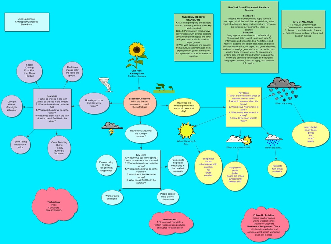 Concept Map Chapter Outline