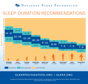 Sleep averages national sleep foundation STREPchanges_1