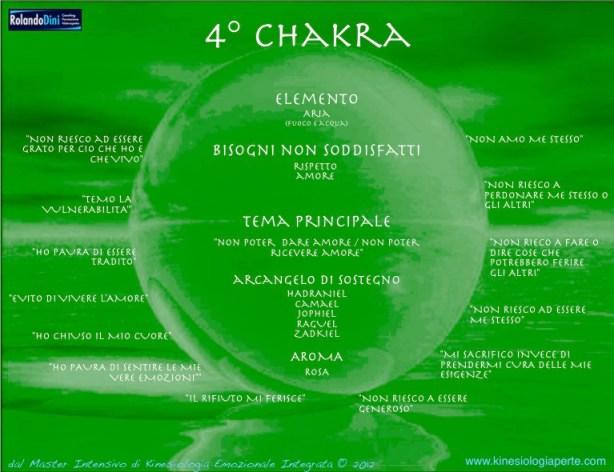 Quarto chakra: la via d'accesso alla propria unicità.