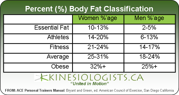 Bmi Vs Body Fat Percentage A Primer Thisfitblonde