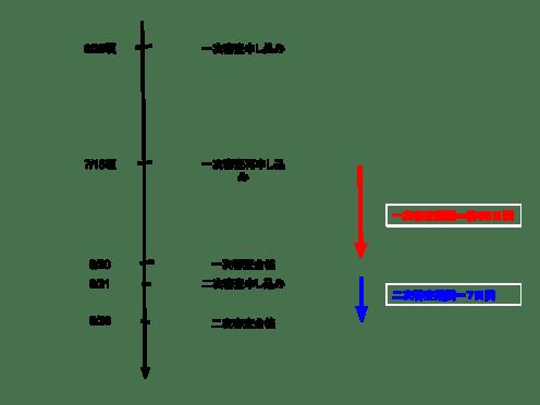 アドセンス審査のフローチャート