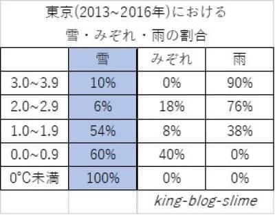 東京の雪・みぞれ・雨の割合
