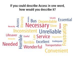 access-wordle-english