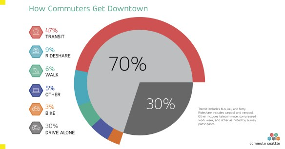 Pie chart displaying the mode split for downtown Seattle commuters, totaling 70 percent who don't drive alone