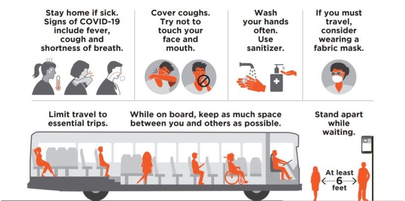 Graphic encouraging people to cover coughs, wash hands, distance themselves on buses