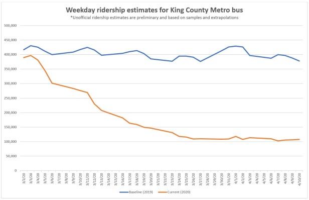 COVID-preliminary ridership estimates March-April 10, 2020, decreasing ridership line graph compared to 2019