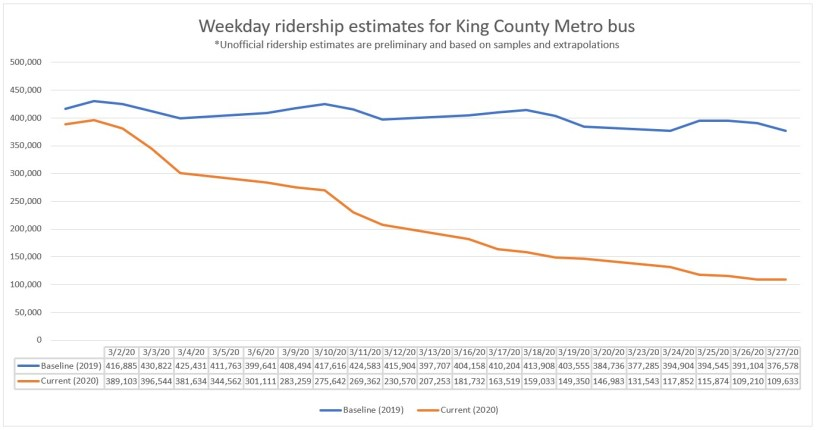 Ridership graph showing 70% reduction in King County Metro ridership during the month of March