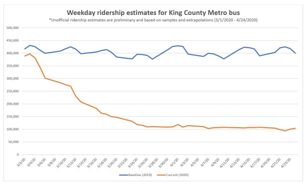 Covid-19 estimated weekday ridership line graph since March 1 showing ridership down 75% as of April 24, 2020