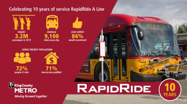 A banner featuring a RapidRide A Line image and the following stats: n 2019 alone, RapidRide A Line carried nearly 3.2 million passengers. In a 2020, a customer survey found that 86% would recommend the A Line to others in their lives. The A Line serves priority populations: 72% are people of color and 71% are from low-income- qualified households.