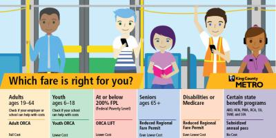 What card is right for you? graphic showing adult full fare, reduced youth, regional reduced fare permit for seniors over age 65 and those who are disabled and on medicare, ORCA LIFT for income qualified riders and subsidized annual pass for riders on state benefit programs TANF, SFA, ABD, HEN, PWA, SSI, RCA