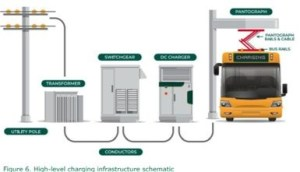 Charging bay infrastructure