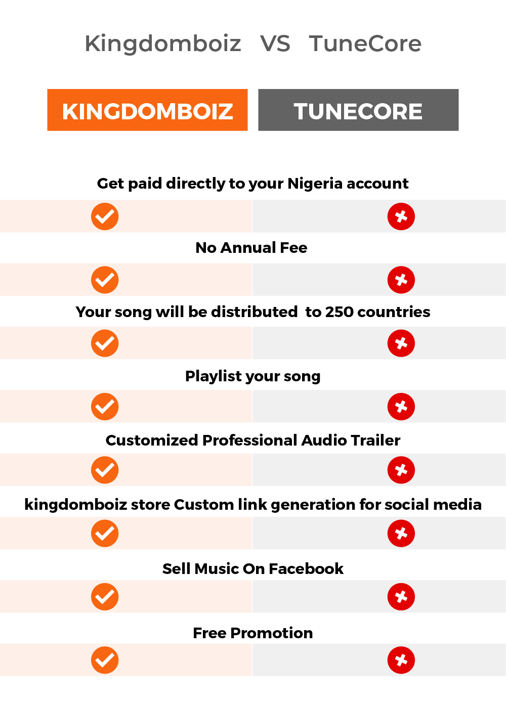 See Why Kingdomboiz Store Is Better Than Tunecore Or Any Other Distribution Platform