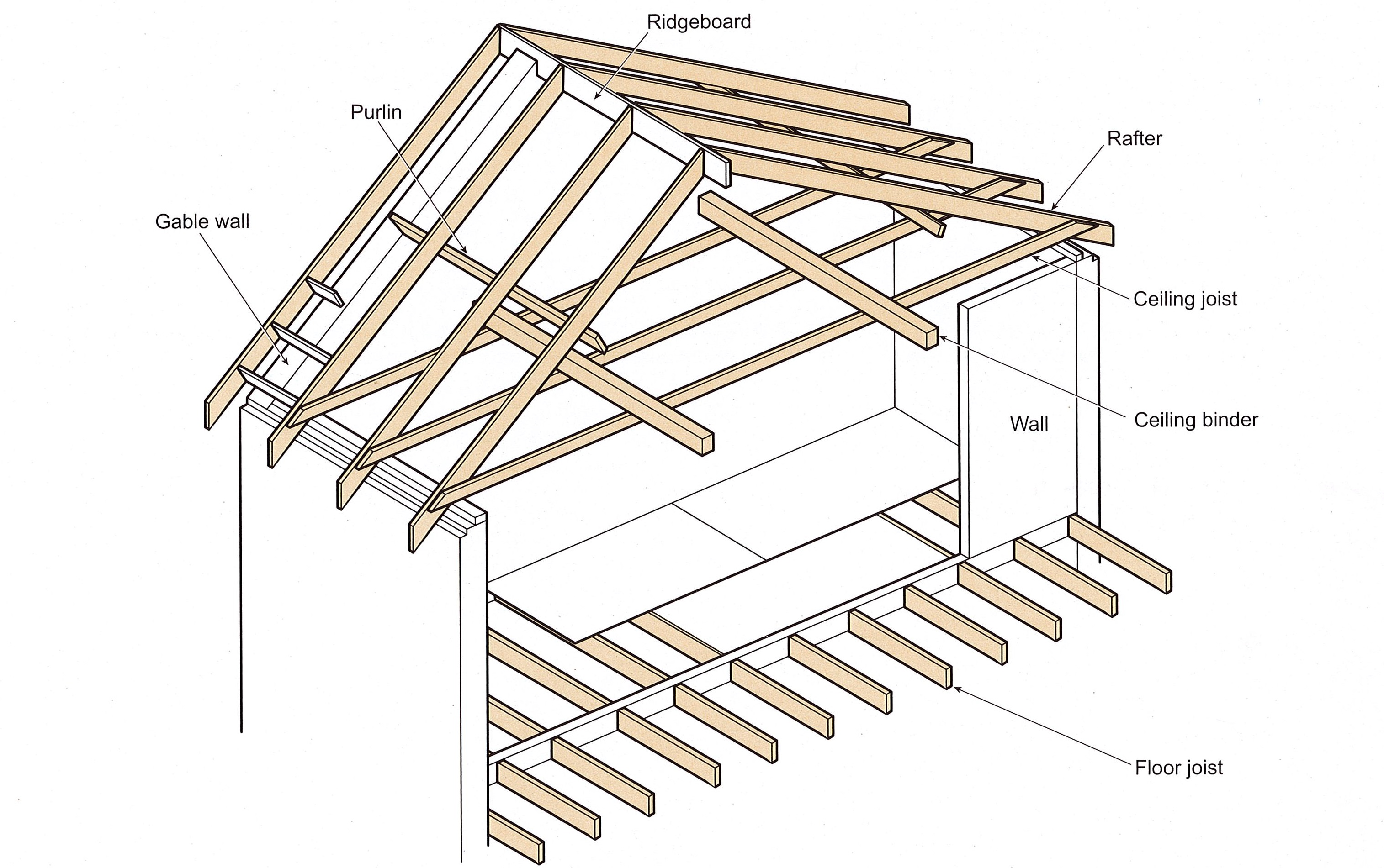 Roof Framing Vocabulary