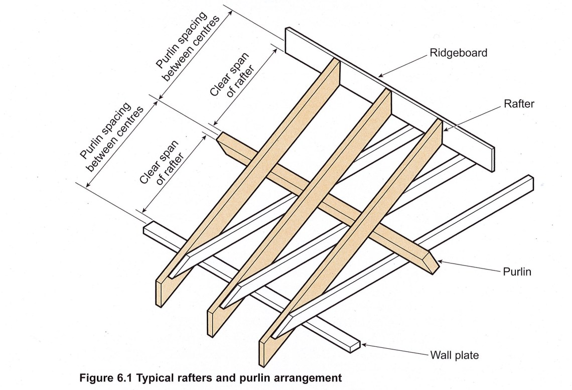Image Result For Floor Joists In Residential Construction Are Typi Y What Size