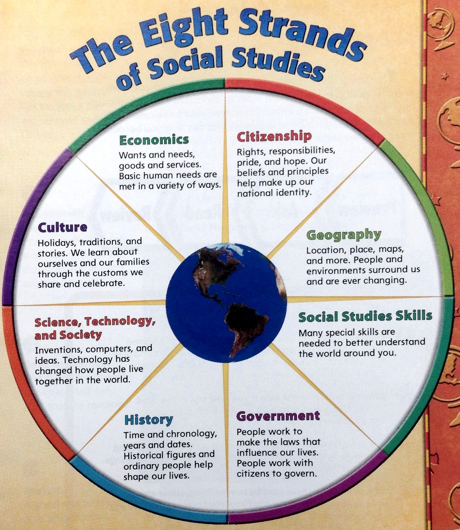 8 Strands Of Social Stu S