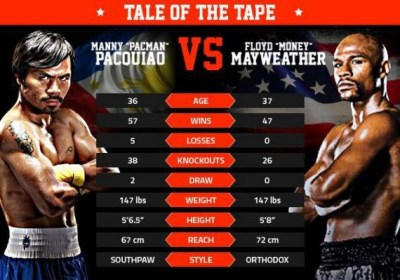 Mayweather vs. Pacquiao!!! Who Will Win and Why?