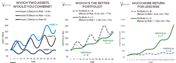 Zero return volatility with negative correlation to equity assets outperform 100% equity portfolio with positive return.