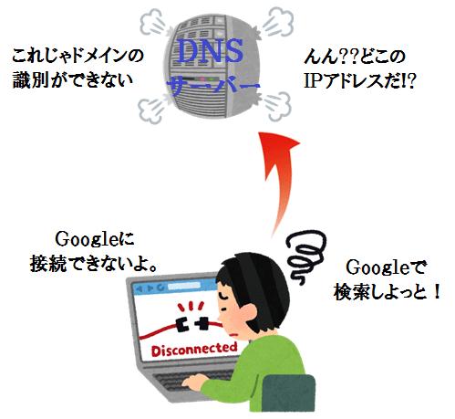 Google接続に失敗したイメージ図