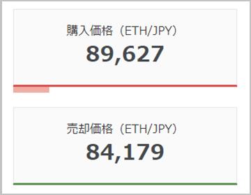 bitFlyerのイーサリアムの価格
