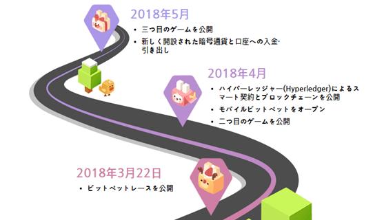 Bitpetの今後のロードマップ