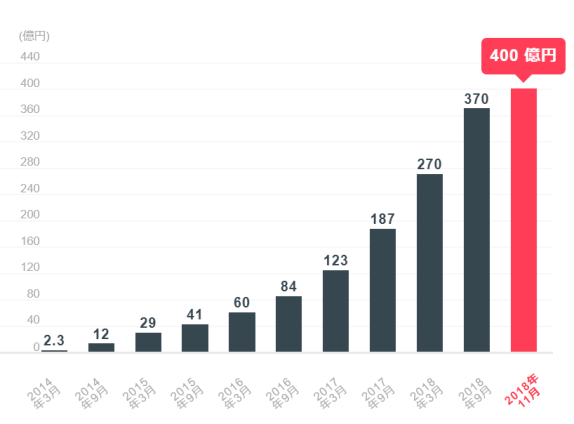 クラウドバンクの応募総額推移