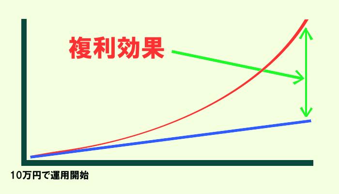 複利効果の推移