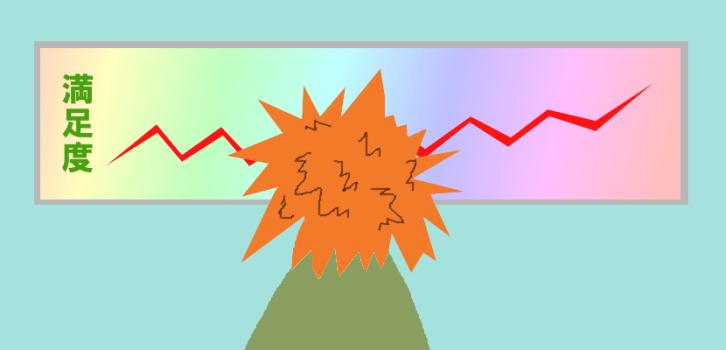 満足度を表したグラフ