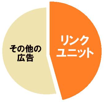 アドセンスのリンクユニットの収益割合