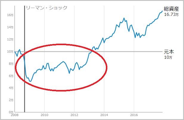リーマンショック時の資産の変動グラフ