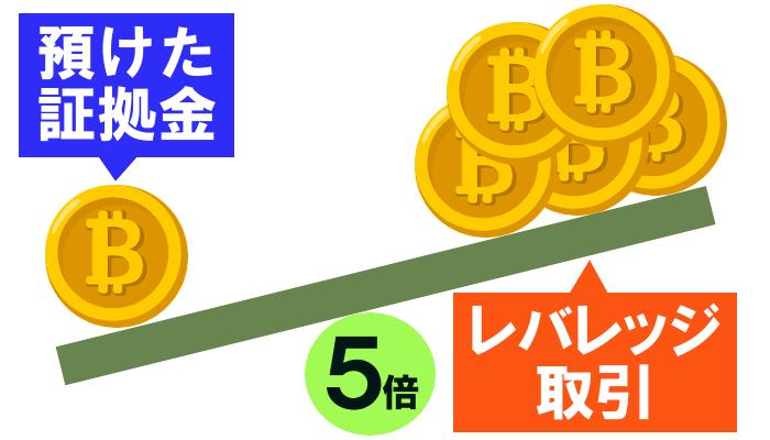 BTCのレバレッジ取引のイメージ