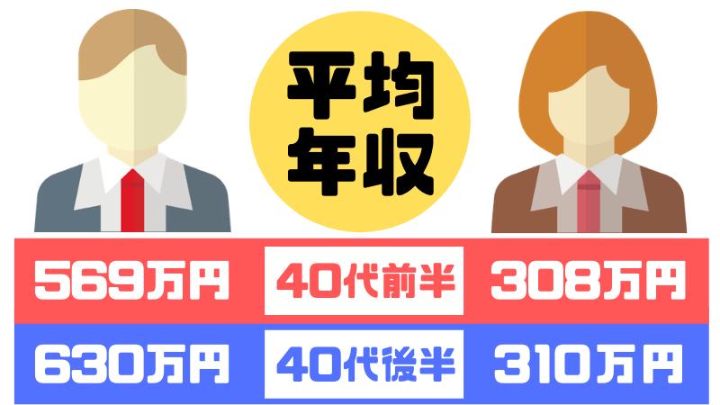 40代前半~40代後半の平均年収