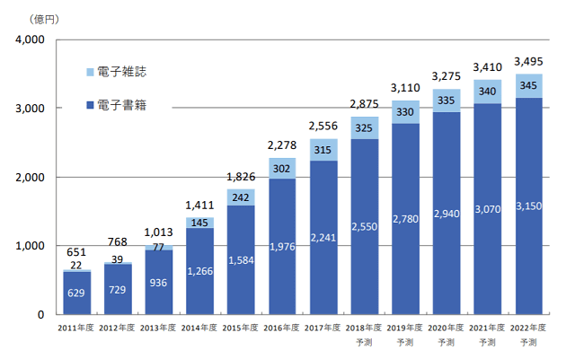 電子書籍・電子雑誌の市場規模
