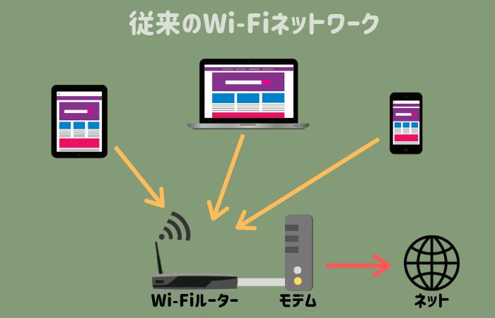 従来のWi-Fiネットワーク