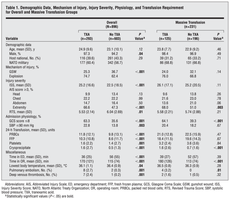 Tranexamic Acid in Trauma. MATTERs data.