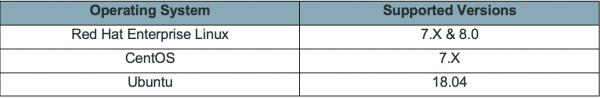 Figure 2 - Splunk DSP system requirements