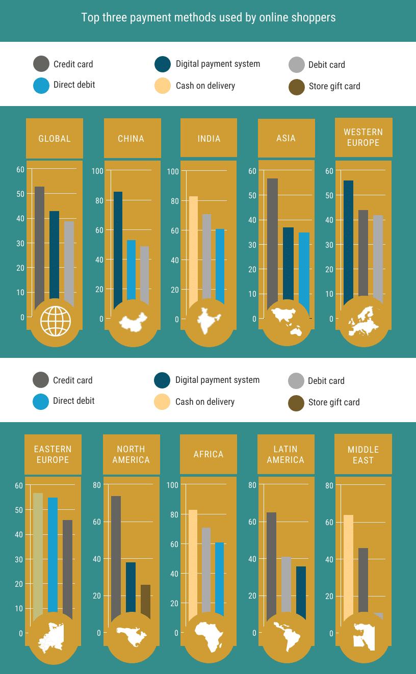 Moyens de paiement utilisés par les acheteurs en ligne
