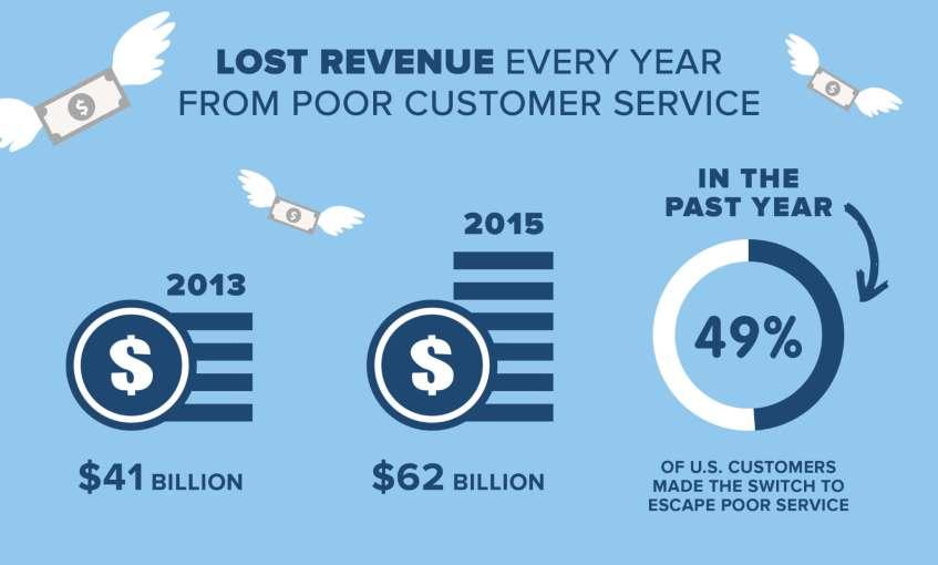Perte de revenus en raison d'un mauvais service client
