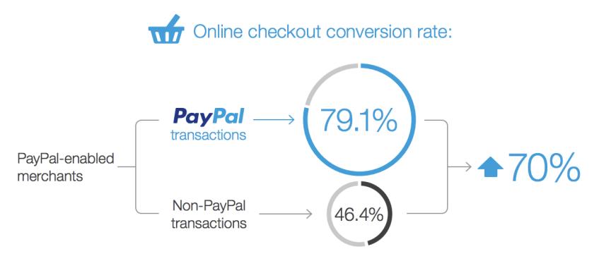 Taux de paiement PayPal