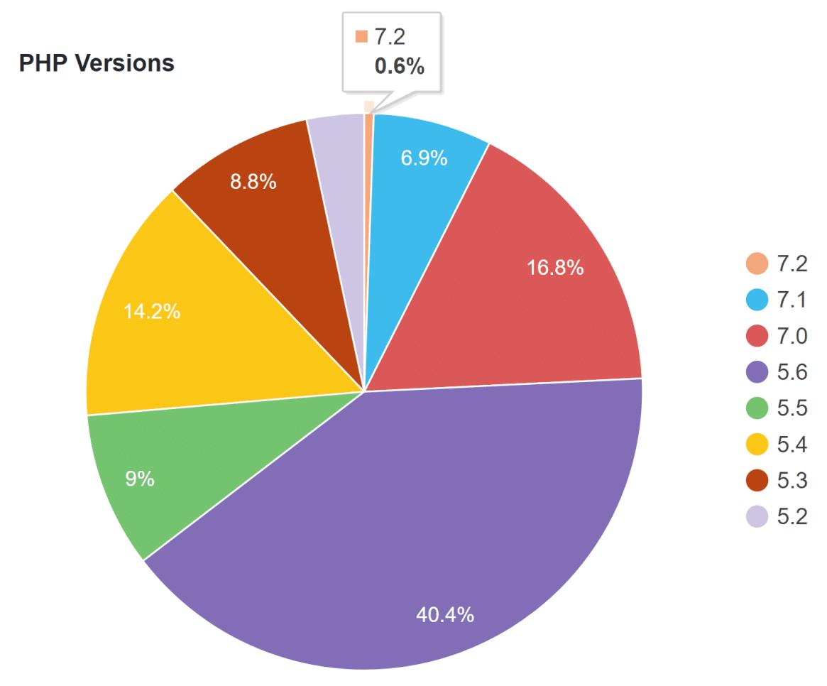 WordPress versión PHP Estadísticas