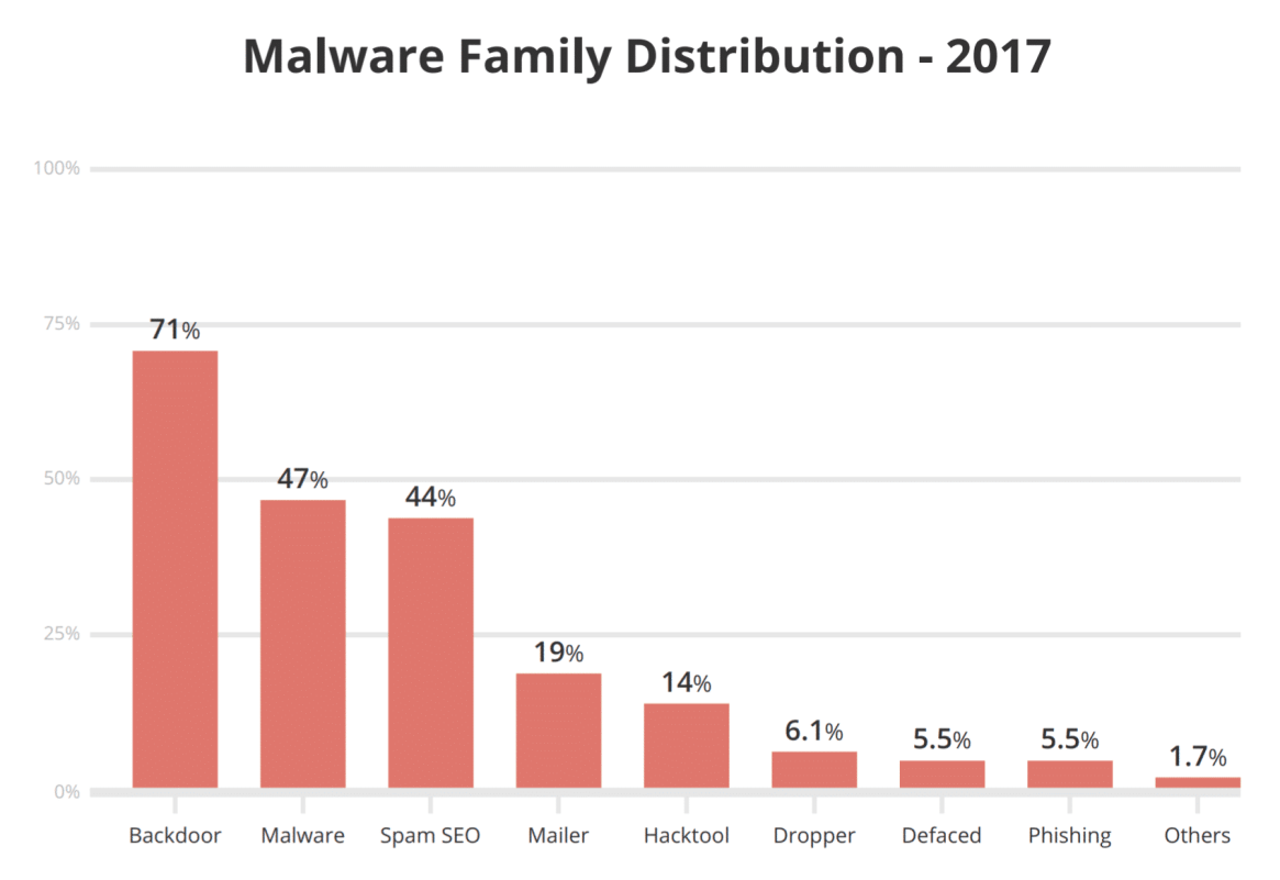 Distribución de la familia de malware